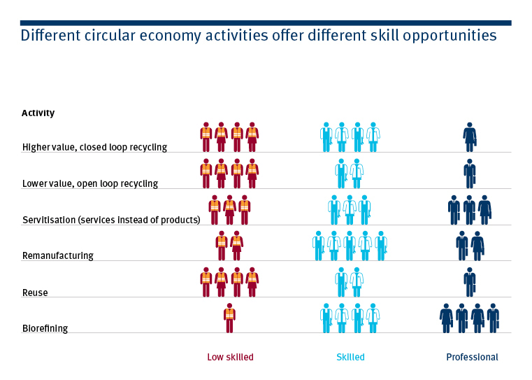Good skills - #circulareconomy offers opportunities for a range of skill sets #CEisWorking http://t.co/EUbjsvZhIm http://t.co/TvltLiPCWi