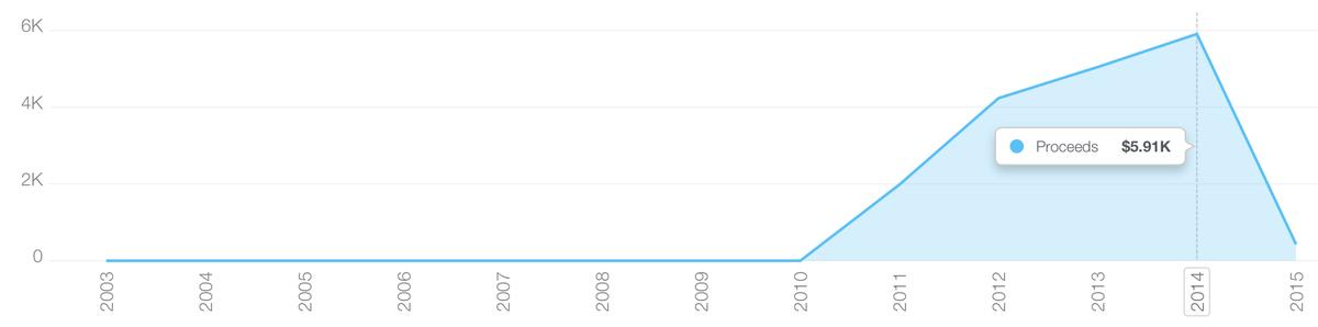 分享一下我厂至今为止所有的 App Store 收入,包括大家慷慨的 More 页面捐助,四年(没错,四年),四千五百万用户,共计收入 17,000 刀,还不够我们每月服务器和图片带宽投入的零头。 http://t.co/xbChVtRGS8