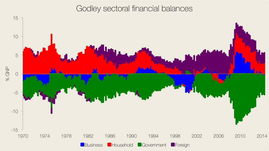 Godley Sectoral Analysis