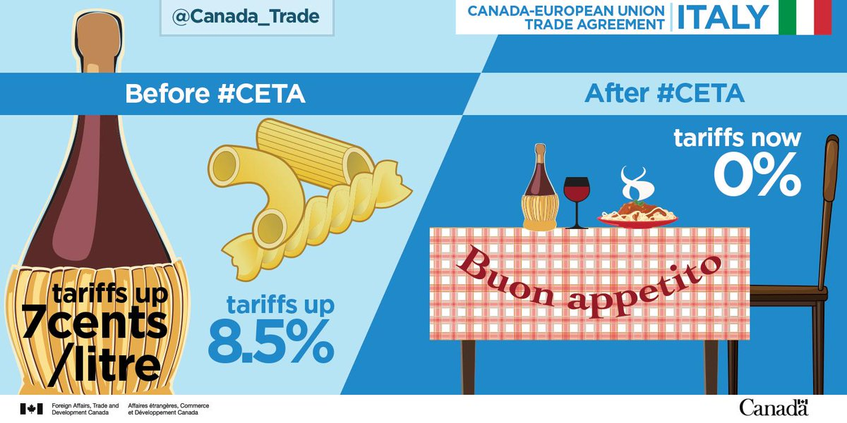 Canada Trade On Twitter Check Out Our Infographic On How Ceta