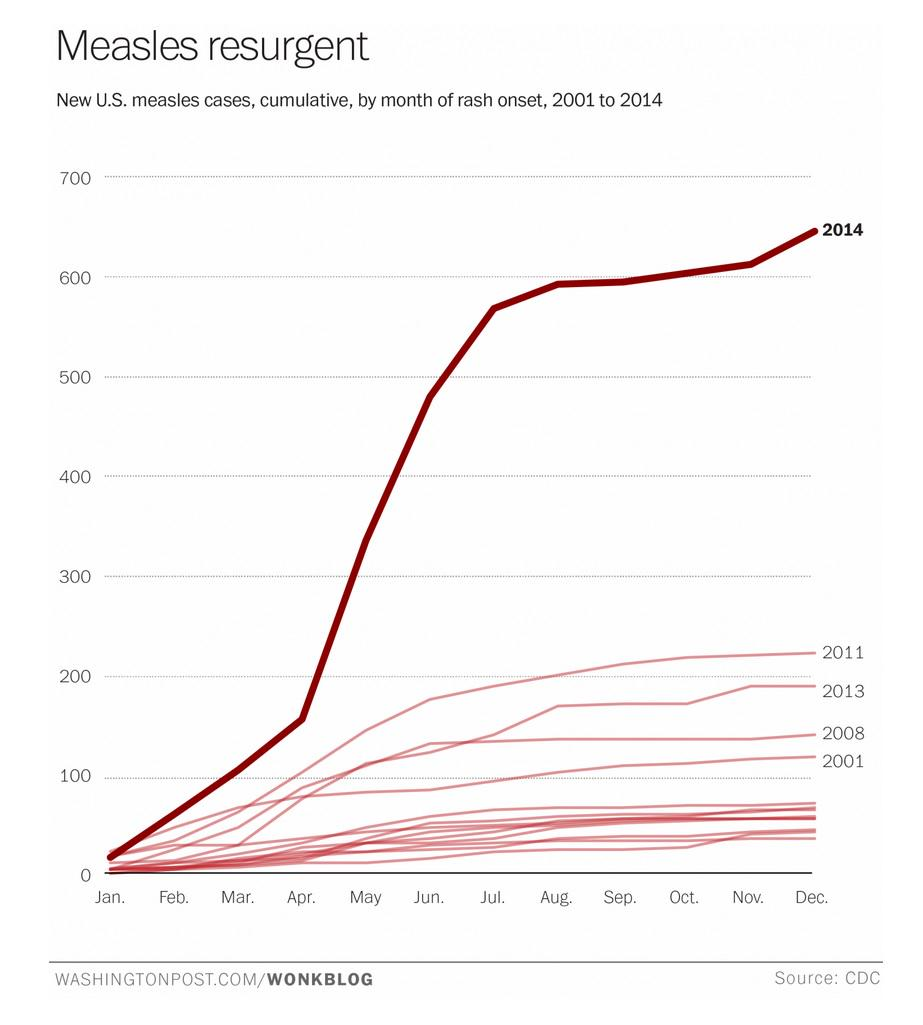 Wow. RT @chriscmooney: The devastating impact of vaccine deniers in one chart http://t.co/TnrBOpp6pO http://t.co/QGP2mBxo2T