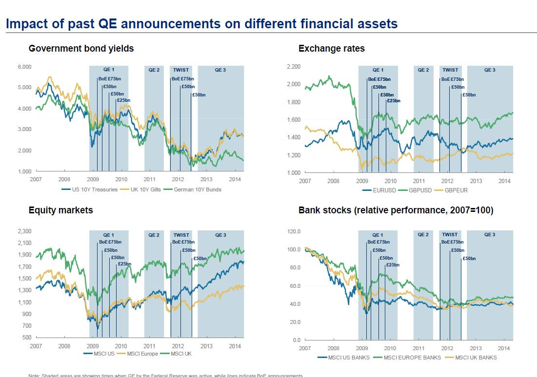 Impact of past QE announcement on financial assets, via Morgan Stanley http://t.co/hl4PGBHw4v