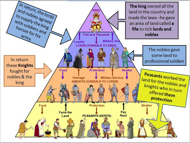 Diagram Of Feudalism System Wiring Diagrams