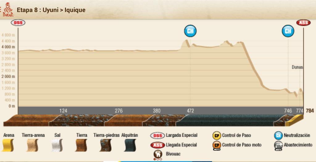 2015 Rallye Raid Dakar Argentina - Bolivia - Chile [4-17 Enero] - Página 8 B7D_rKpCIAIdknl