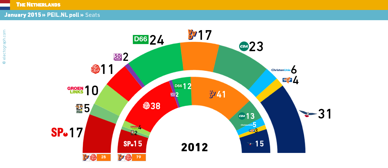 "Janne Riitakorpi On Twitter: ""Opinion Poll For Next Dutch"