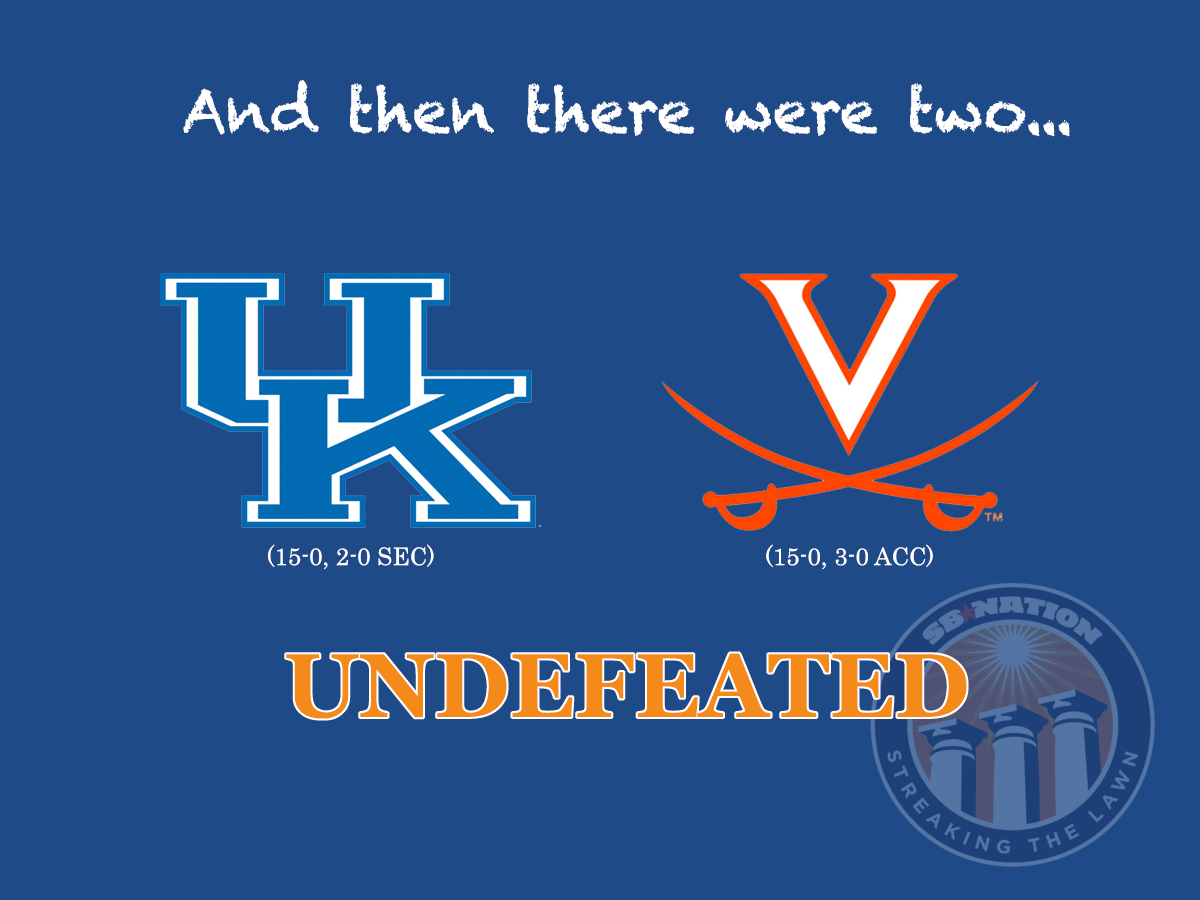 Duke falls to NC State, 87-75!! Only two undefeated teams remain! #UVA #WAHOOWA http://t.co/7wywQ6f8Wm