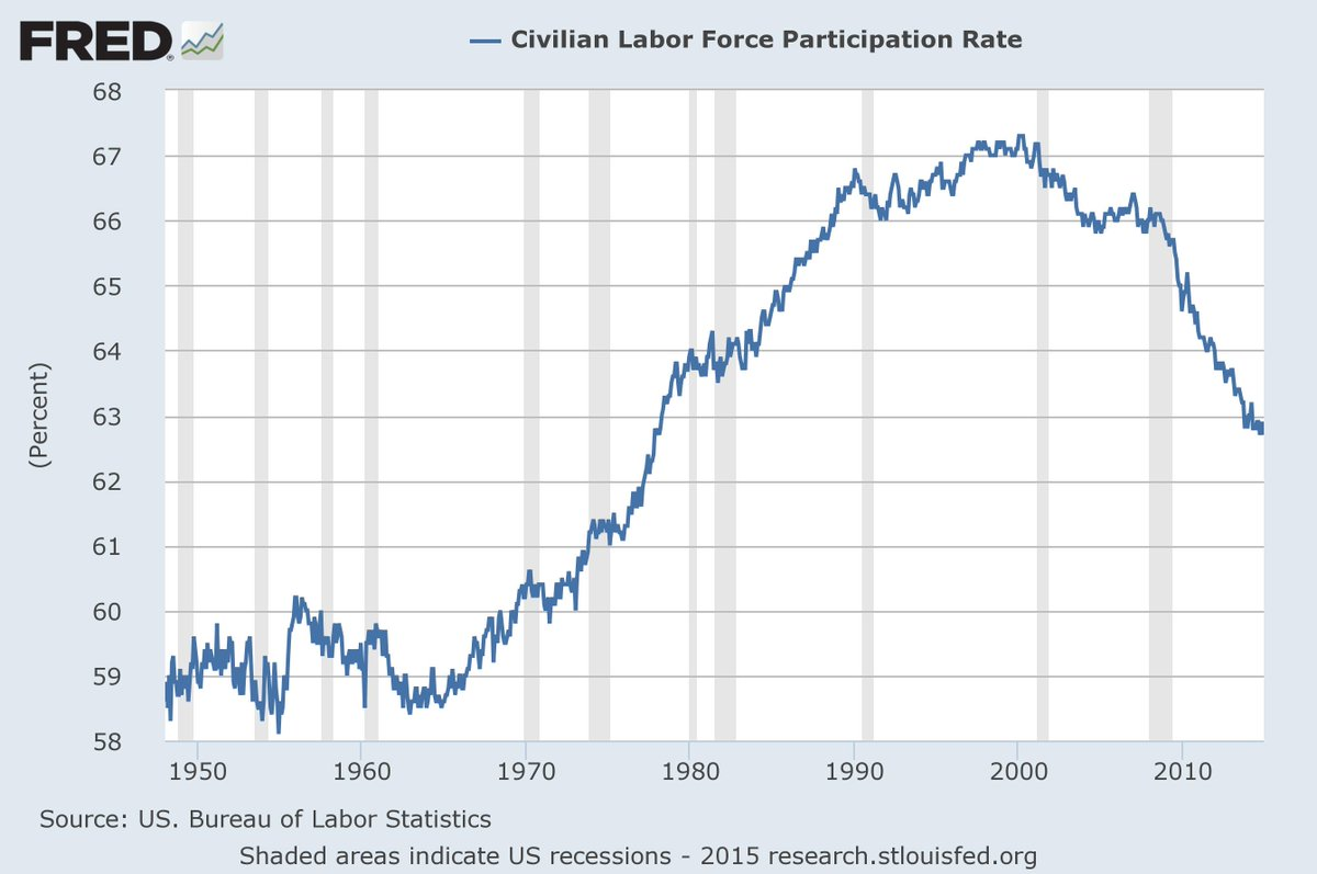 Labor force participation rate dips to 62.7 percent; the last time it was lower was in 1977 http://t.co/E8nrIK8OYO http://t.co/P6xYjxsuoe