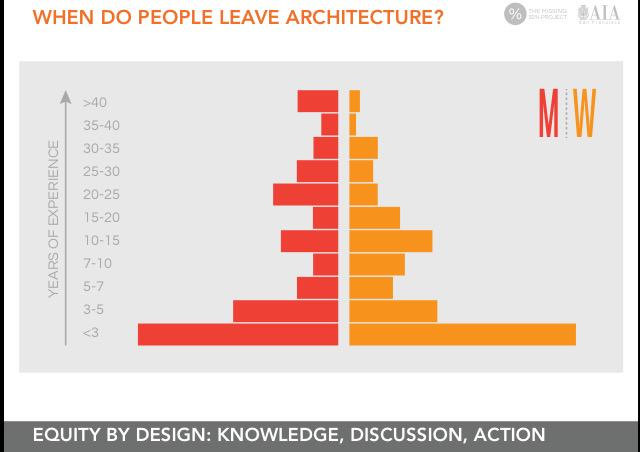 When do people leave #Architecture? #EQxD @Miss32percent @BSAAIA http://t.co/r3u7AbROi3