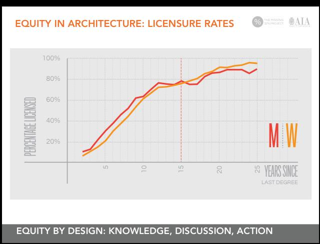 If you are licensed you are more likely to stay in the #architecture profession @Miss32percent @BSAAIA http://t.co/FCA83wkU07