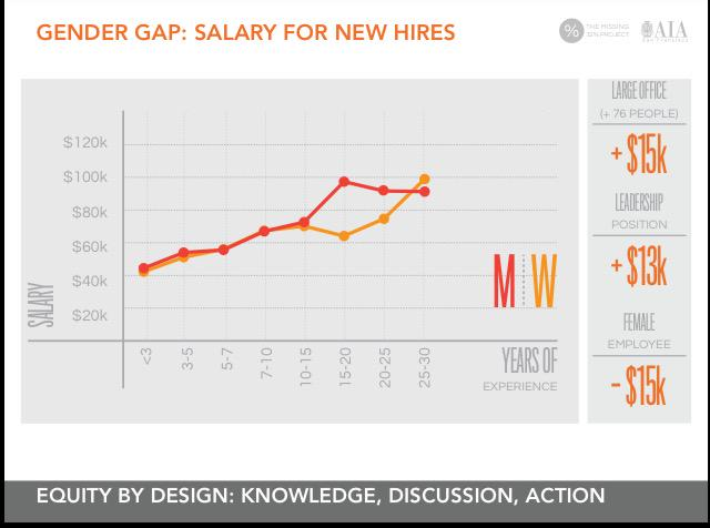 #EQxD Gender Gap: Salary for New Hires @Miss32percent @BSAAIA http://t.co/qLKVKDCTJI