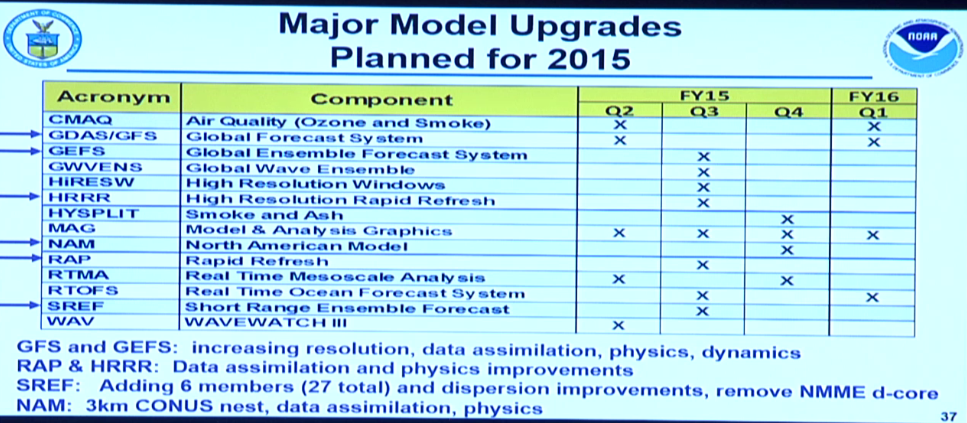 NCEP Model Upgrades  B7KZq0sCMAEYnFR