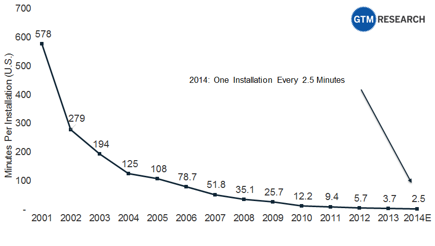 A solar system is now installed every 2.5 minutes in America. http://t.co/0vAkrdnzuX cc: @WhiteHouse @ENERGY http://t.co/Hg6acnmIXE