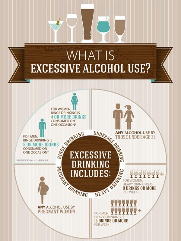 Share CDC's Infographic & spread the word on dangers of excessive drinking. #VitalSigns http://t.co/Ayfy5wo0RH http://t.co/H9rUHzHwxr