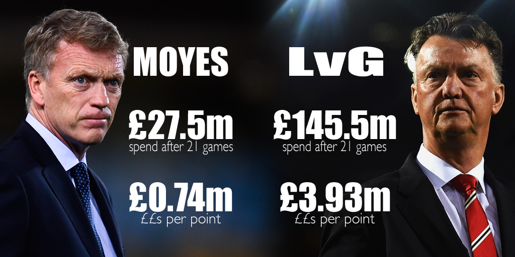 Both Moyes & van Gaal have 37 pts after 21 #MUFC games, but what about points per £££? What is the difference? http://t.co/qQ0kqQBDyo
