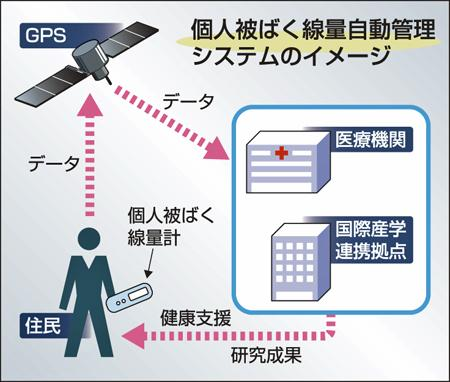 この図を見る限り,本当にGPSにデータをアップロードできると思っているようだ http://t.co/XcMxiYbTCs http://t.co/2LuoVOajlb