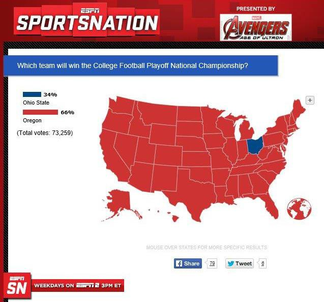 It was Ohio against the world. Ohio won. http://t.co/0W0PA8gsWr