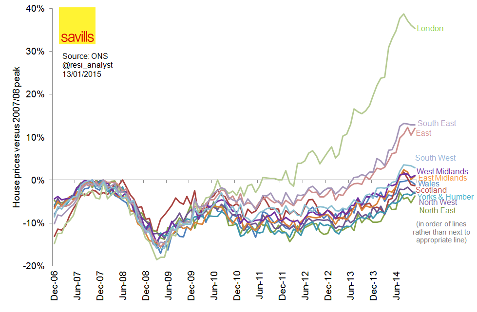 Chart of change in house prices, by region, since the peak of 2007/8. By Neil Hudson