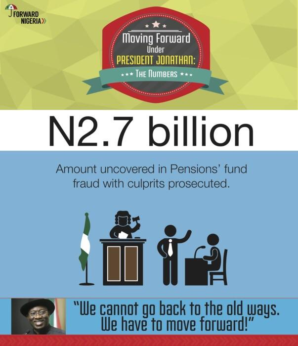 Scam RT @AkposWarriboy: Pensions Fund Recovery #MovingForwardUnderGEJ http://t.co/mSCsY5mwiM