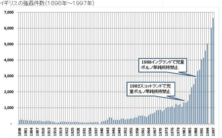 そんなイギリスの児童ポルノを規制した後の強姦件数グラフを見てみましょう→ + <英BBCが日本の児童ポルノ漫画を問題視>