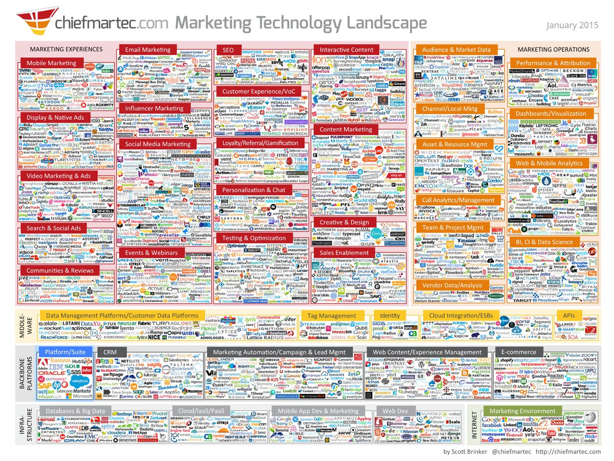 The NEW 2015 Marketing Landscape by @chiefmartec. Now with 1,876 Vendors! #ChooseWisely http://t.co/9hda2Iuz6I http://t.co/a5J6BVaN55
