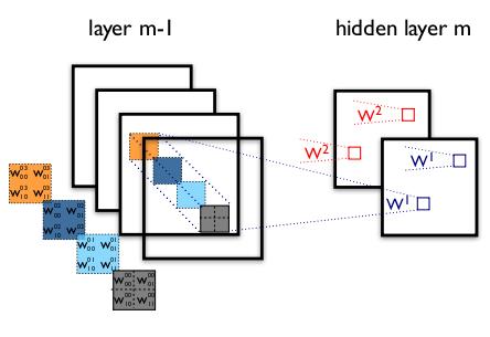 Deep Learning in LeNet