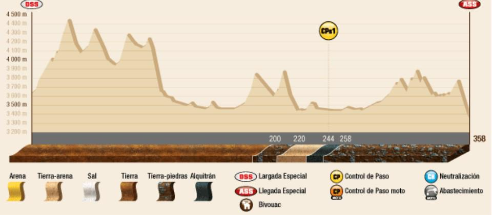 2015 Rallye Raid Dakar Argentina - Bolivia - Chile [4-17 Enero] - Página 10 B7TOI1RCAAA6O7U