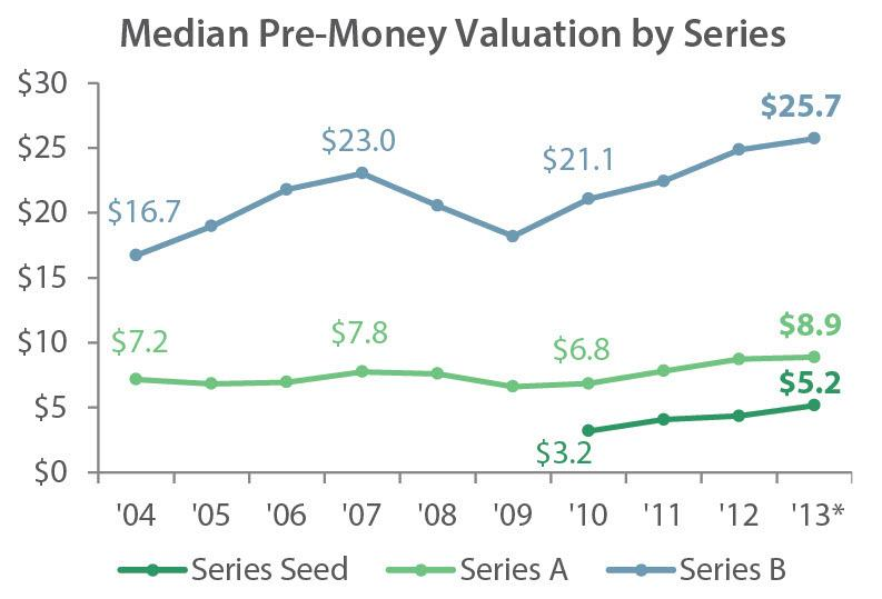 How Do VC's and Angels Value a Company? #VentureCapital by @pointsnfigures http://t.co/ZIvSIk6kIO http://t.co/W4kgqrMKgL