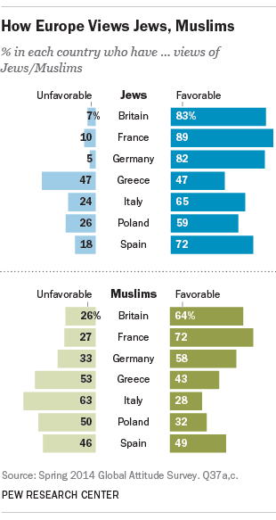 french views of jews muslims