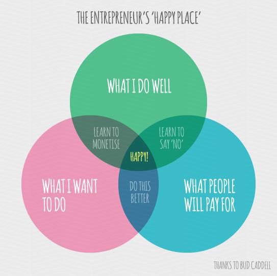 Happy Startup School On Twitter A Venn Diagram Every Entrepreneur