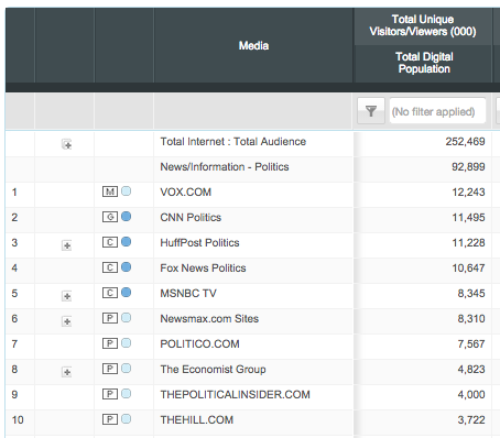 Why hello there, comScore December Politics category rankings http://t.co/dJvbypPNFM