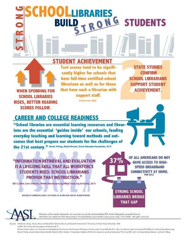 Strong libraries (& librarians) build strong students. @aasl #ptchat http://t.co/ZXi2tibhK5