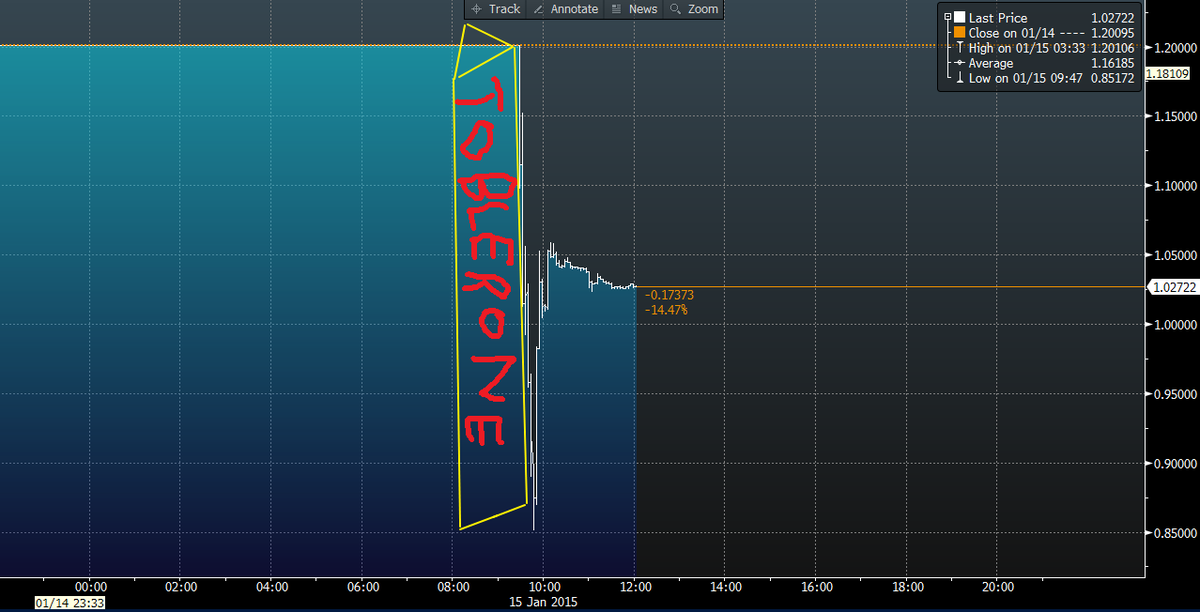 In case you missed it, this morning's EURCHF move was a classic Descending Toblerone Formation http://t.co/rfbLtBLtMW