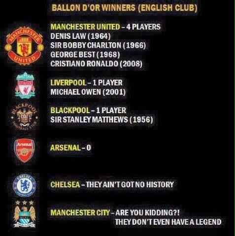 Ballon D 'or winners from English clubs   #MUFC http://t.co/iLrj63CBWH