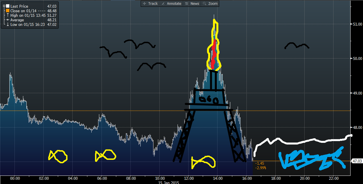 Big day in WTI today http://t.co/shVOw7Rpag