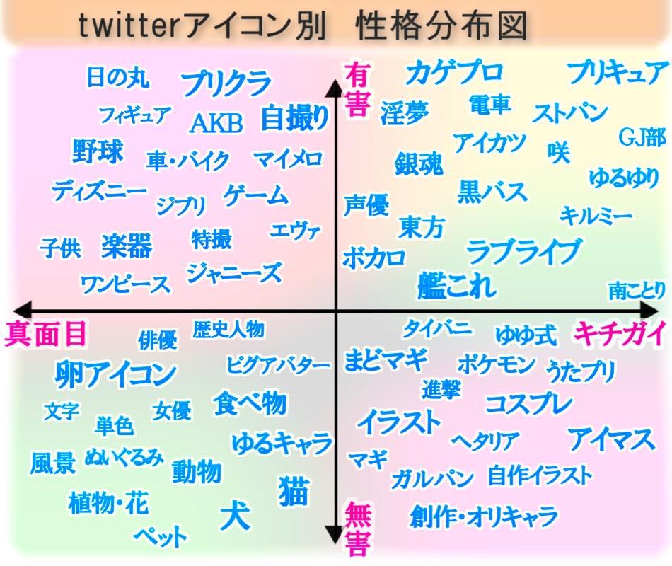 Twitterアイコン別 性格分布図をご覧くださいwww pic.twitter.com/gX8LGY0w8w