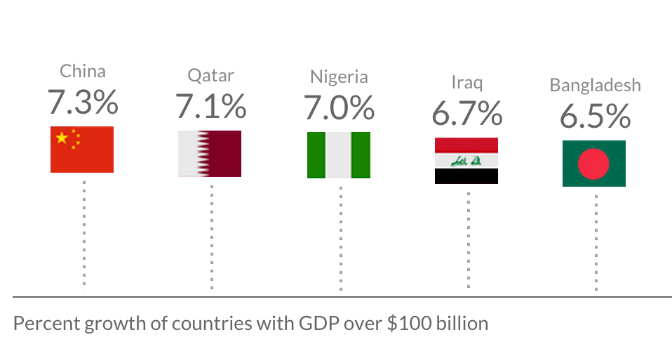 By our estimates, the fastest-growing economies in 2015 will be: ✓ China ✓ Qatar ✓ Nigeria http://t.co/8VAeoc6JiI http://t.co/4PIFaYBB12