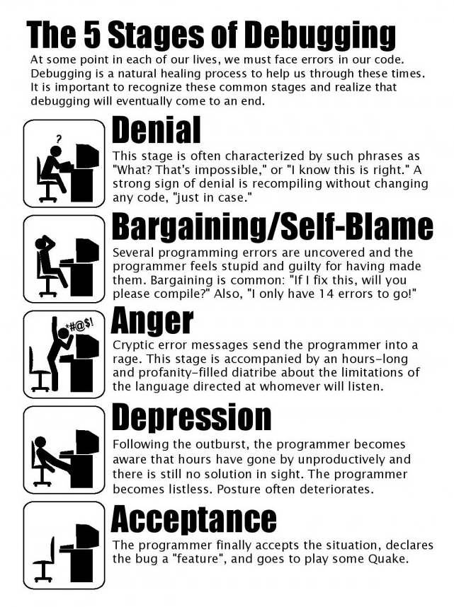 Today's Random Friday Fun was found by @get_cookie, felt it needed to be passed forward: The 5 Stages of Debugging http://t.co/55pfc7CwC3