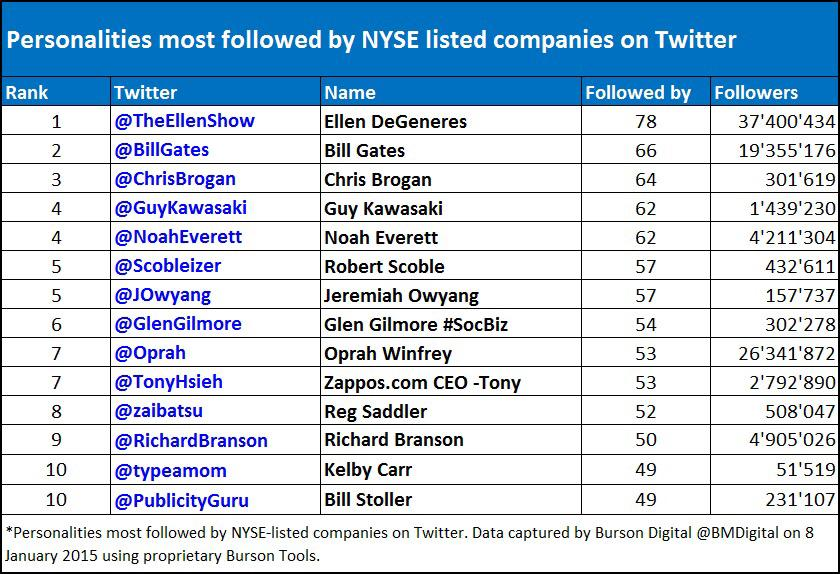 Twitter Accounts Most Followed by #NYSE-Listed Companies http://t.co/DmitOqVFF8  #SocialMedia #Business http://t.co/2hov0rrqLg
