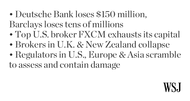 Fallout from Swiss-franc turmoil is ricocheting worldwide. http://t.co/r08KyUy5KD (9 @WSJ reporters on this story) http://t.co/pvTdJDUick