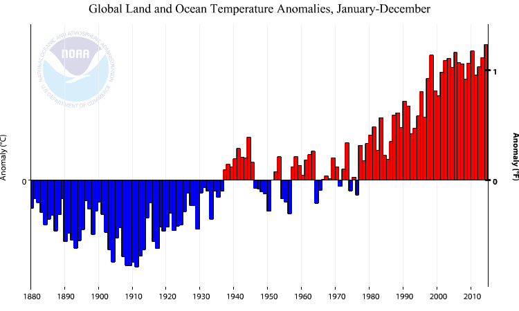 Annual global surface temperature difference from the 20th century average.  2014 is the 38th straight year above average.  Image credit: NOAA.