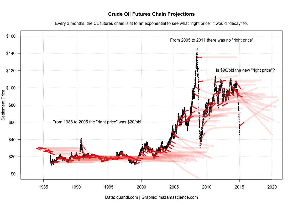 "What's the ""right price"" of oil? Brilliant chart of futures chains by Mazama Science. http://t.co/3BraIzicHi"