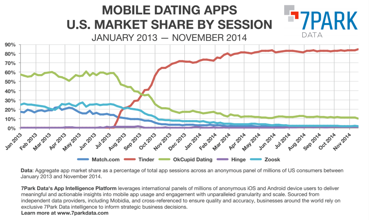 Tinder vs other dating services! One chart that says everything about competitive landscape! http://t.co/VOwcmjmZo2 http://t.co/uDIBHRcV43