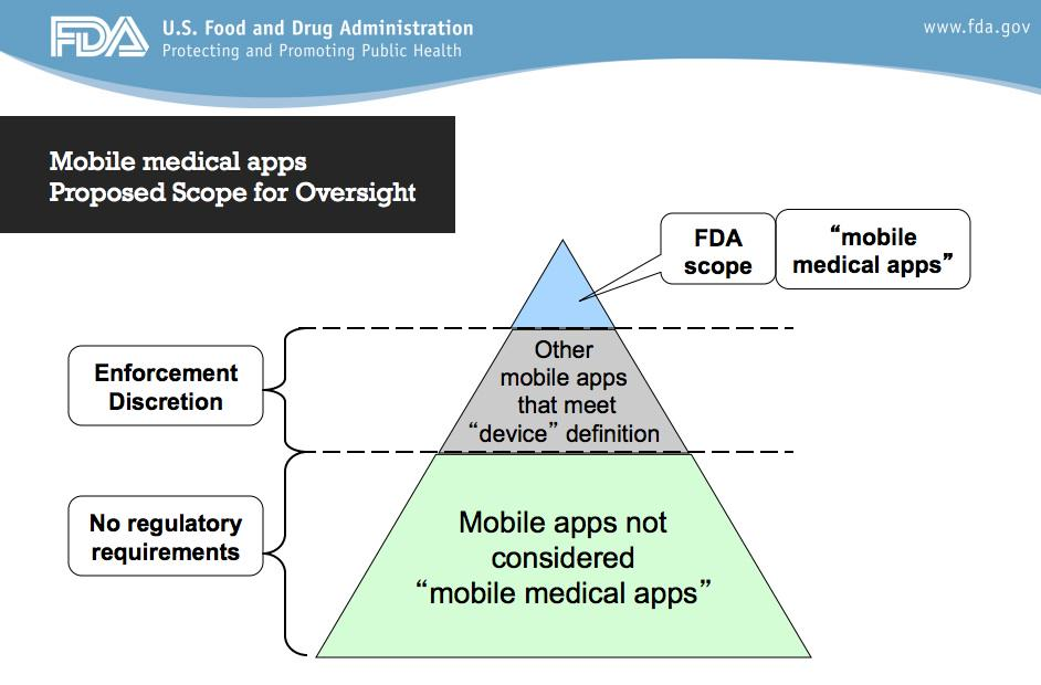 In New Guidance, #FDA Says It Will Not Regulate Low-Risk #Mobile Health Apps as Medical Devices http://t.co/SDgBbnjyUT