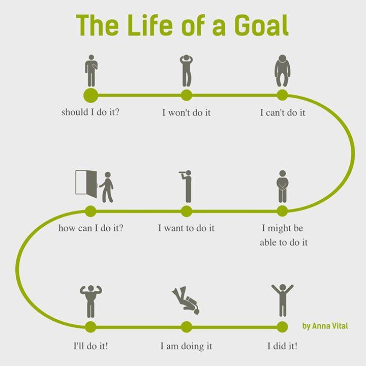 The Life of a Goal http://t.co/Q2jaeHNNlI