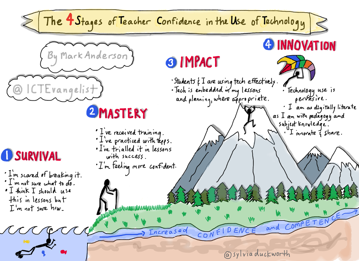 4 Stages of Teacher Confidence in the Use of Tech http://t.co/CM3hdENNjl by @ICTEvangelist via @sylviaduckworth @BobbiC07 #Edtech #edchat