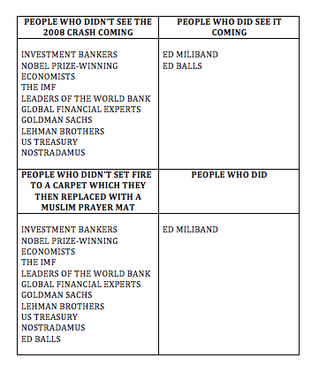 That Daily Mail front cover story on Ed Miliband and Ed Balls in handy table form. http://t.co/zk71dUtvUg