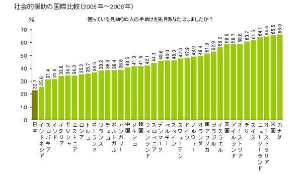 見知らぬ人を助けた割合 米国66%  韓41% 印31% 日本22%←自称世界一親切民族 http://t.co/rA7QOJ7NKl http://t.co/MVtsdE3Hqh