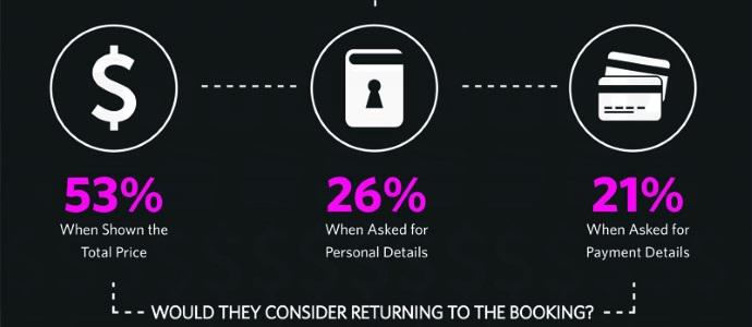 1) Why people abandon a travel booking online [INFOGRAPHIC] http://t.co/73tNYbUJZQ [@Tnooz/@kevinlukemay] http://t.co/rKzDQSHSjE