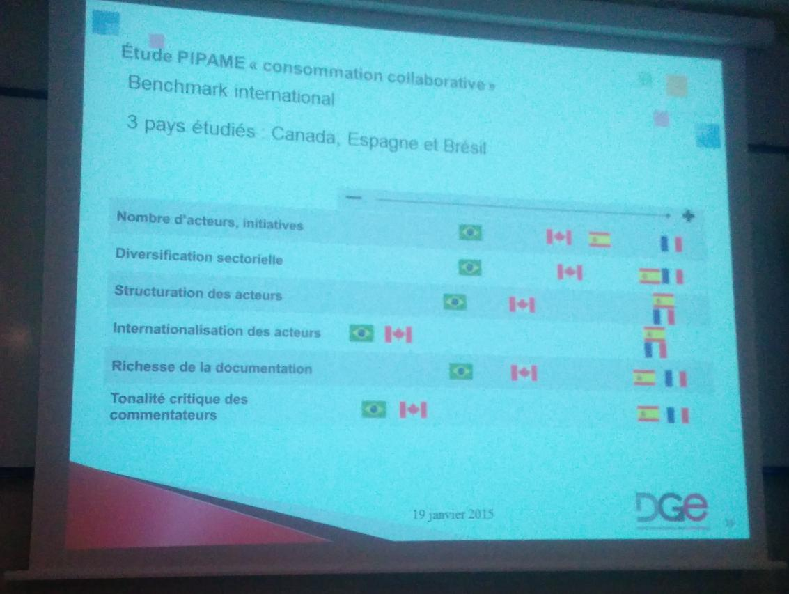 France and Spain are more advanced than Canada and Brazil in terms of adoption of the collaborative economy http://t.co/UPCkLjEU4R