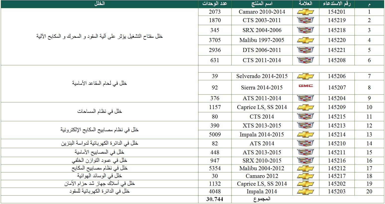 استدعاء أكثر من 30 ألف سيارة GM لعيوب مختلفة B7taNDoCEAAKmlR